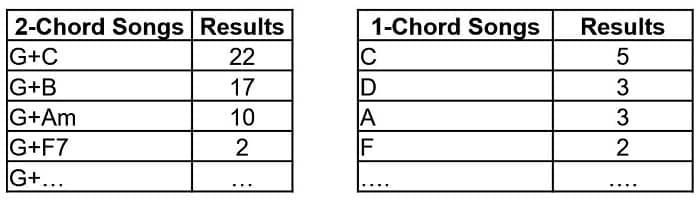 Next Best Chord Examples