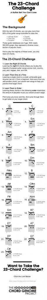 The 23-Chord Challenge [a Guitar Bet You Can\'t Lose]