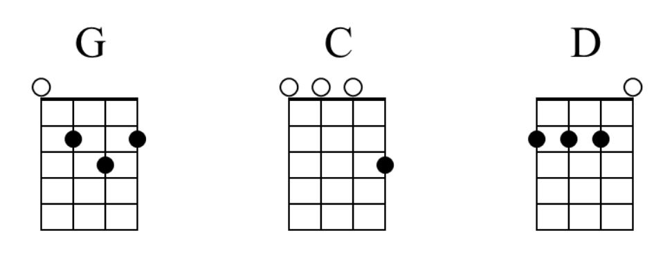 Cool! Play 1,576 Easy Ukulele Songs [w/ Only 3 Beginner Chords]