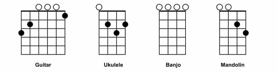 Choosing Your Instrument The Chord Genome Project