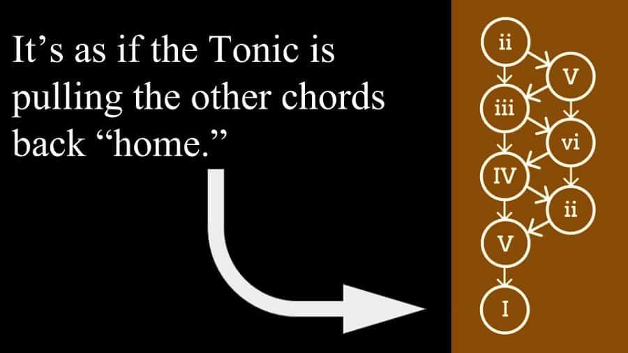 Chord Progression Resolution
