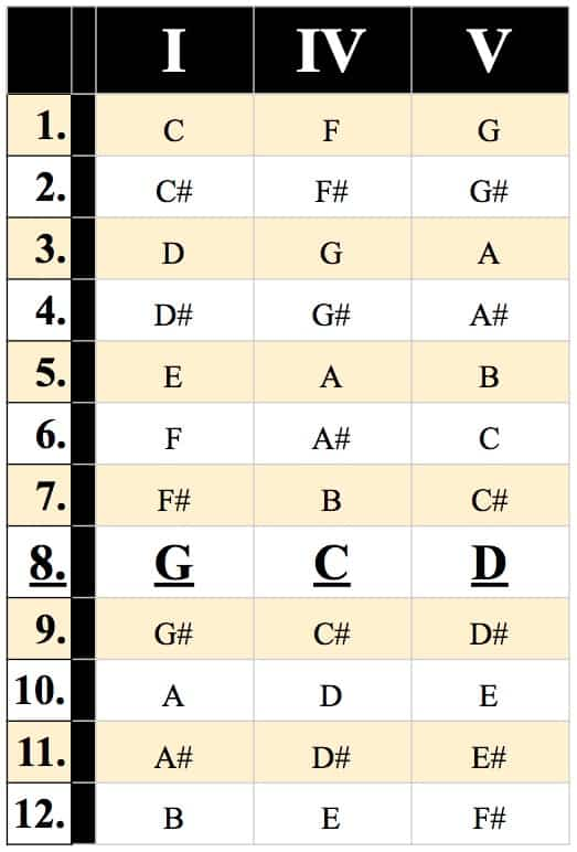 I-IV-V Chord Progression Search