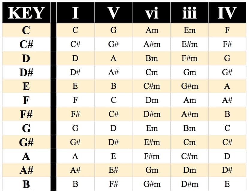 I-V-vi-iii-IV Chord Progression Chart