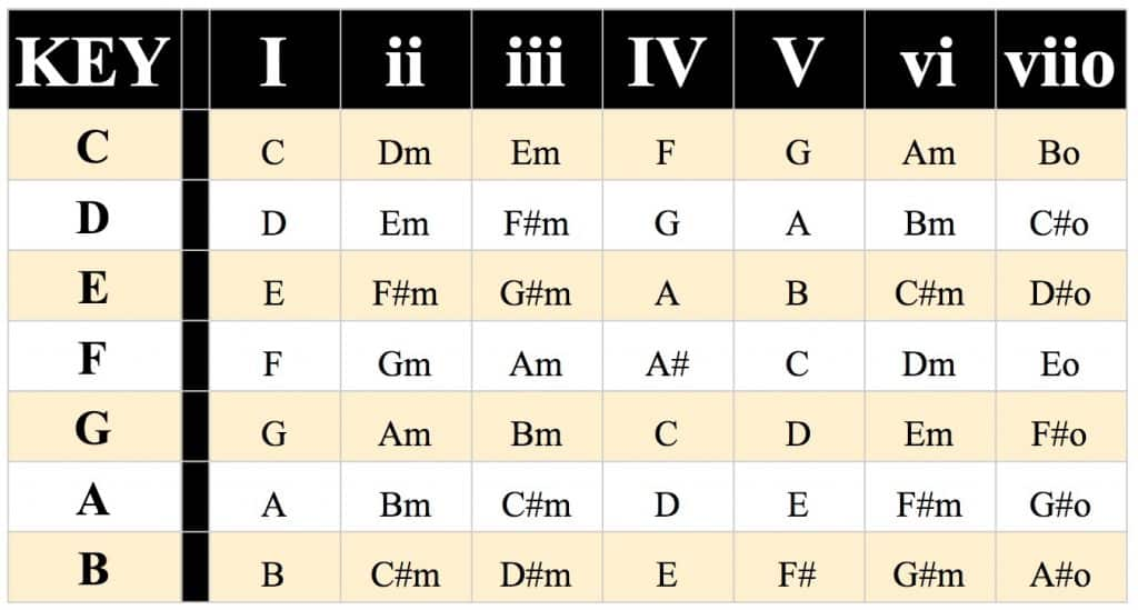 major chord progression chart