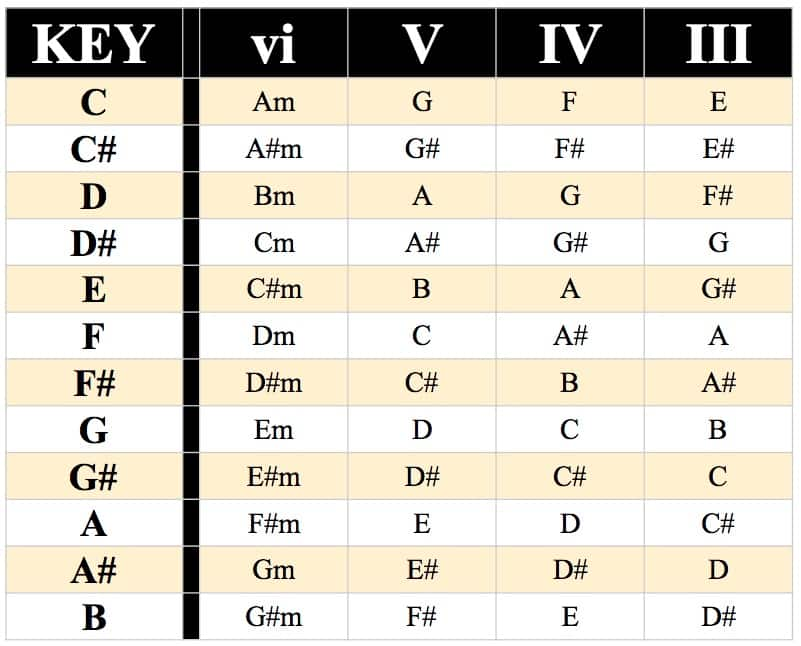 vi-V-IV-III Chord Progression Chart