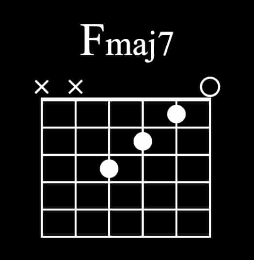 Fmaj7 Guitar Chord