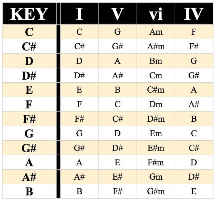 I-V-vi-IV Chord Progression Chart