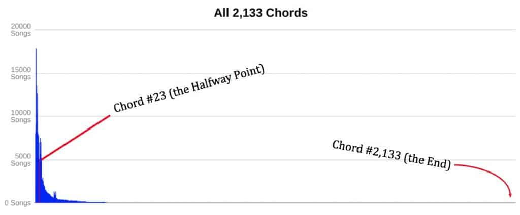 2,133 Chords