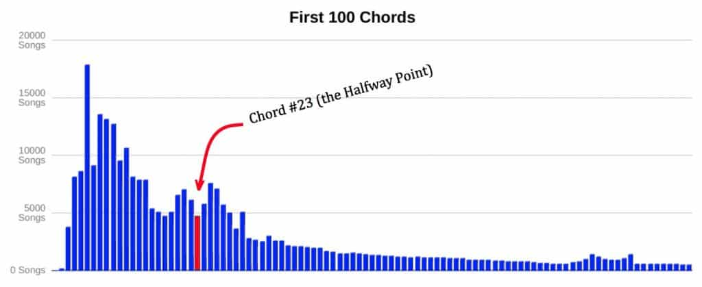 First 100 Chords