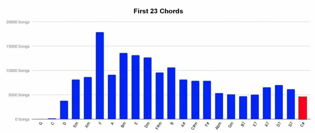 First 23 Chords