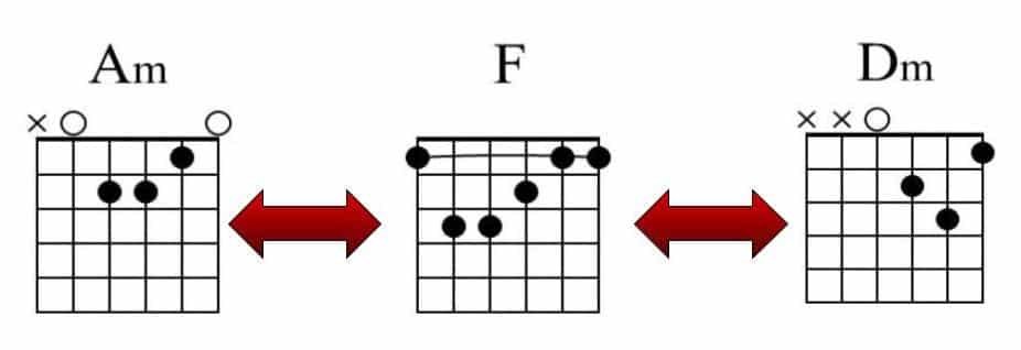 F Barre Chord Change