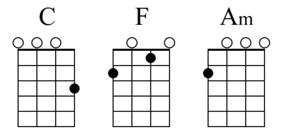 C, F, Am Ukulele Chords