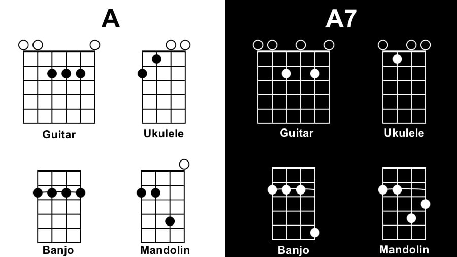 A Diagram - Songs with One Chord