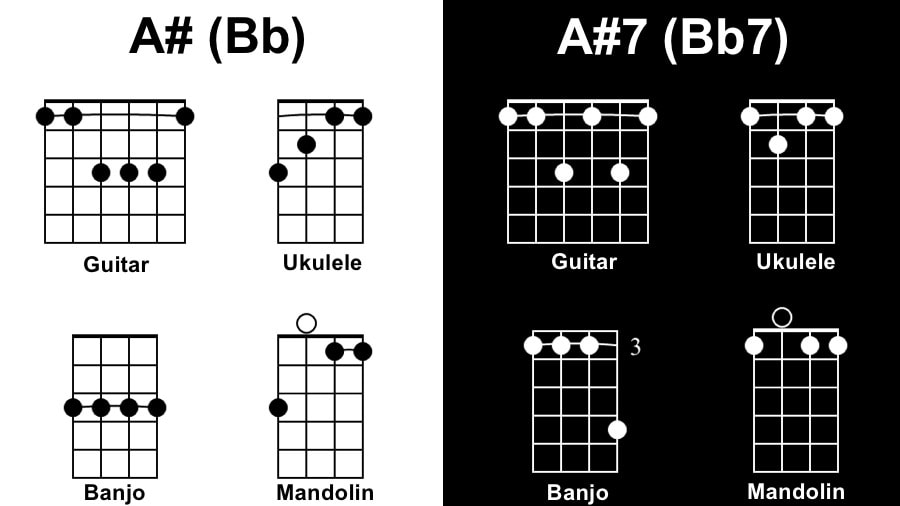 A# Diagram - Tunes with One Chord