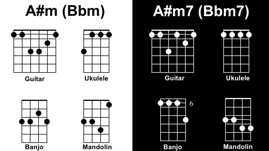 A#m Diagram - Songs with 1 Chord