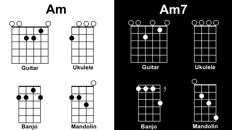 Am Diagram - Tunes with One Chord