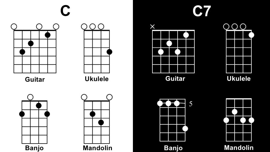 C Diagram - Tunes with 1 Chord