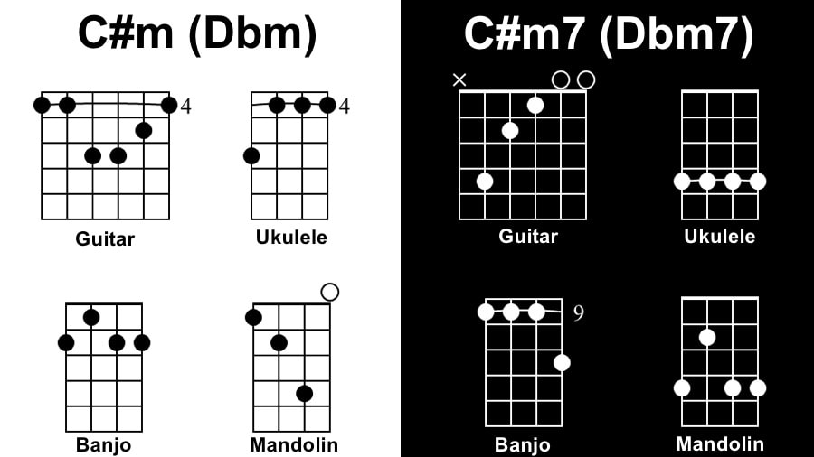 C#m Diagram - Songs with One Chord