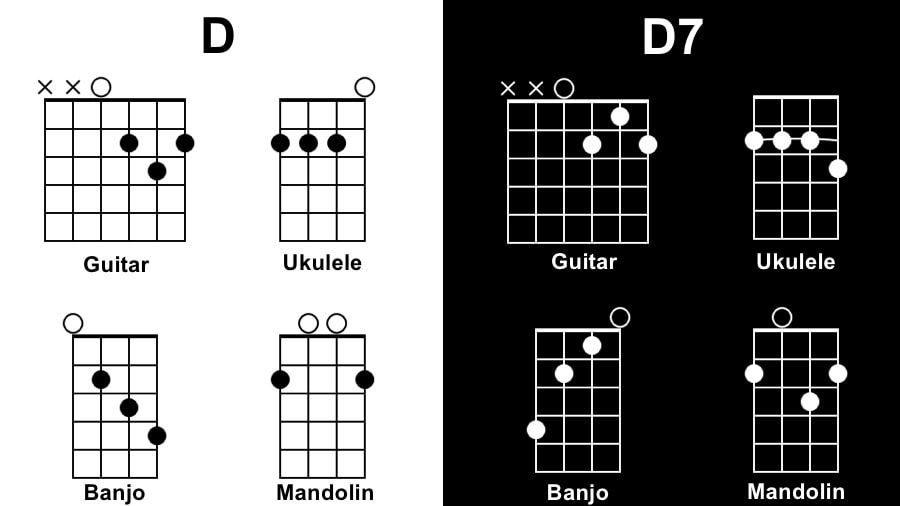 D Diagram - Songs with 1 Chord