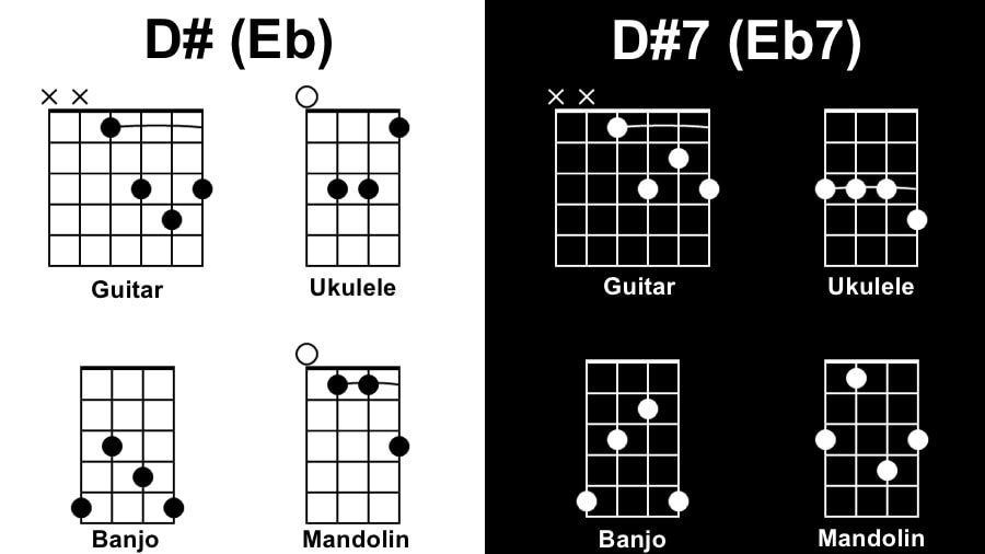 D# Diagram - Tunes with 1 Chord