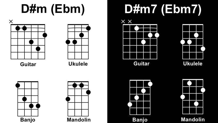 D#m Diagram - Songs with One Chord