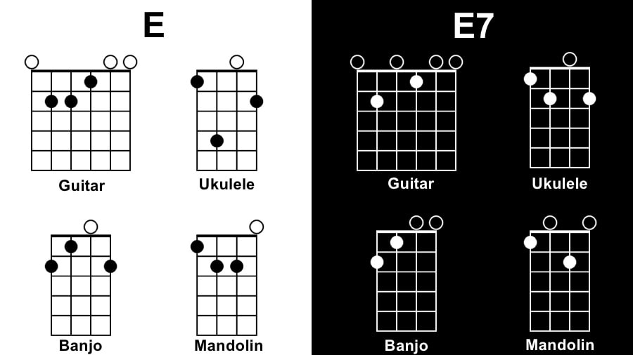 E Diagram - Songs with 1 Chord