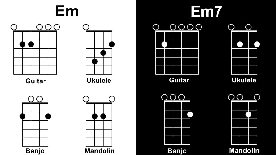 Em Diagram - Tunes with 1 Chord