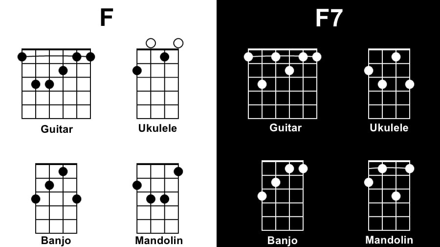 F Diagram - Songs with One Chord