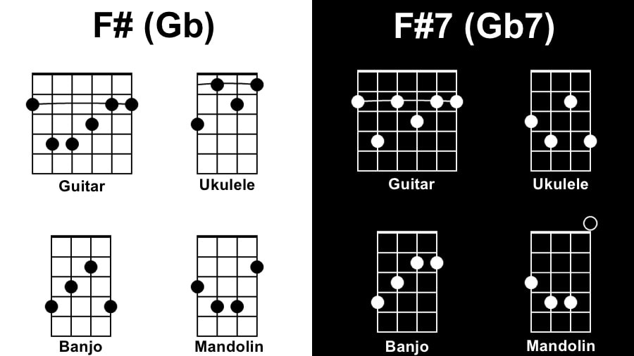 F# Diagram - Tunes with One Chord