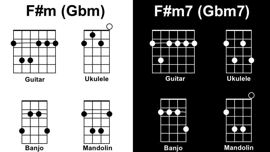 F#m Diagram - Songs with 1 Chord