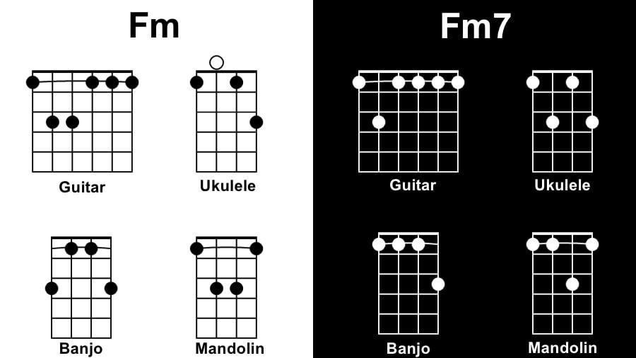 Fm Diagram - Tunes with 1 Chord