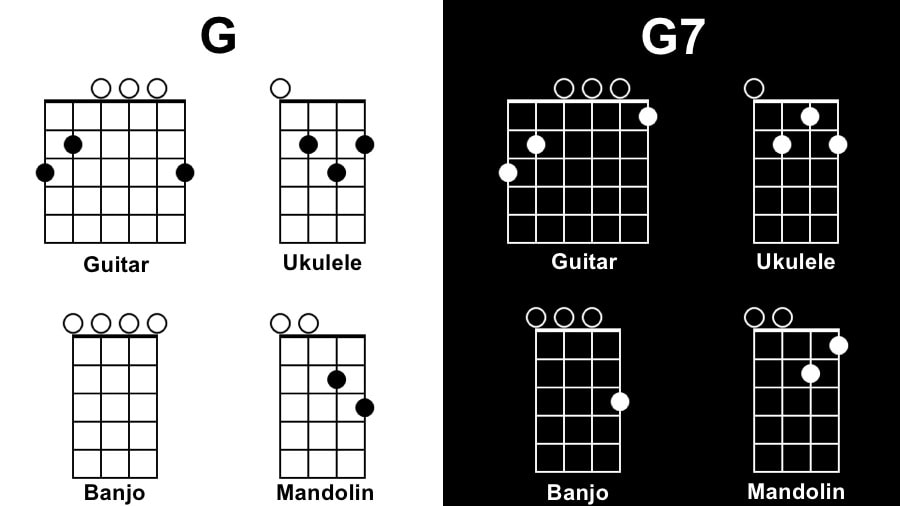 G Diagram - Songs with One Chord