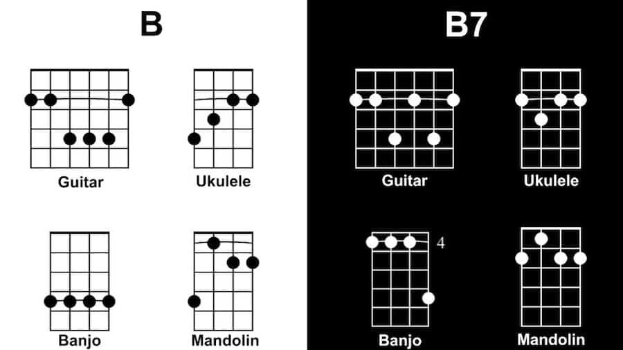 B Diagram - Tunes with One Chord