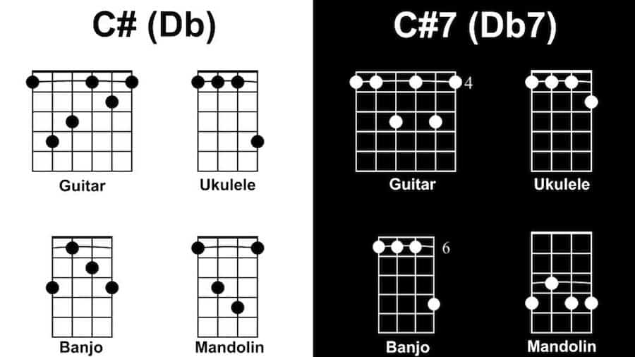 C# Diagram - Songs with 1 Chord