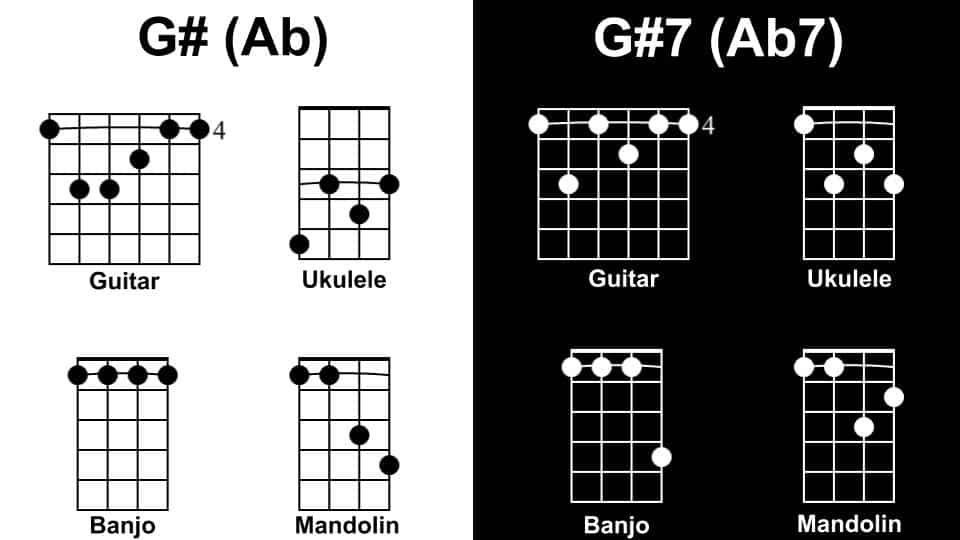 G# Diagram - Tunes with 1 Chord