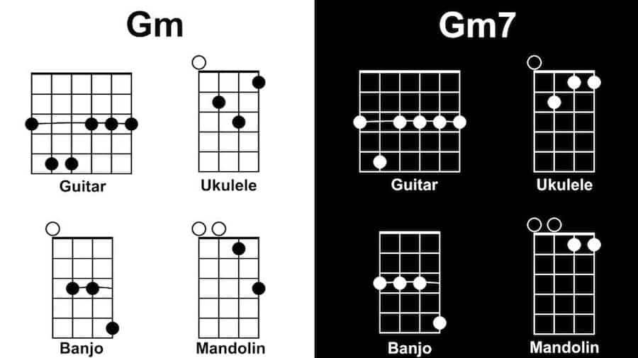 Gm Diagram - Tunes with One Chord