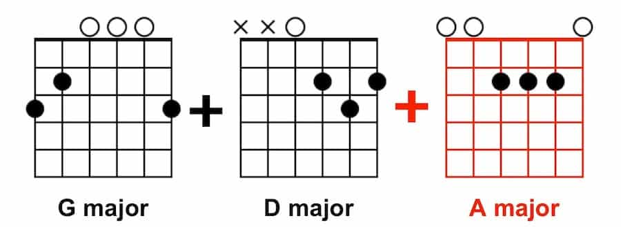 Beginner Songs for Guitar - G, D, A