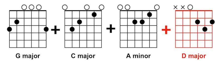 Easy Guitar Tunes - G C Am D