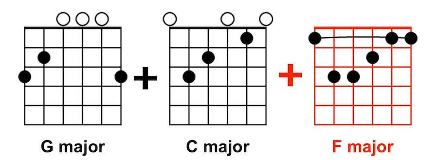 Easy Songs for Guitar - G C F