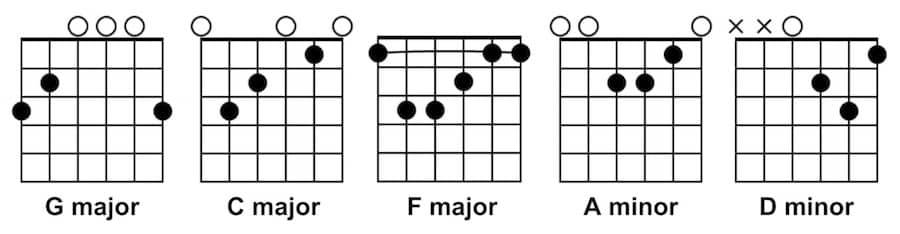 Easy Songs with 5 Chords