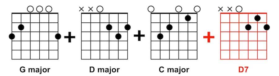 Guitar Songs for Beginners - G, D, C, D7