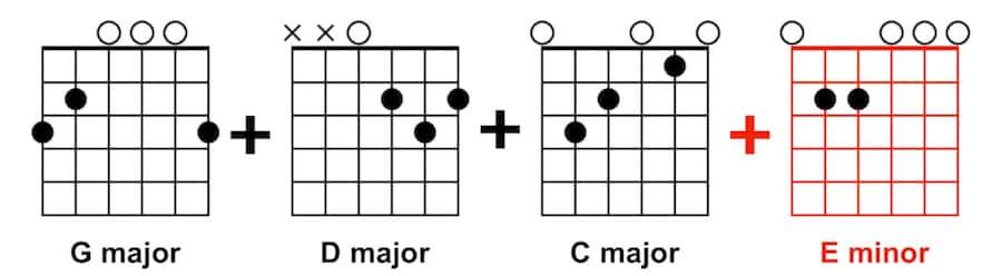 Simple Guitar Song - G D C Em